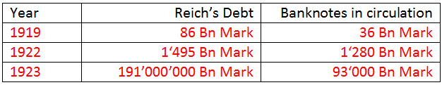 The Reich's debt and Banknotes circulating